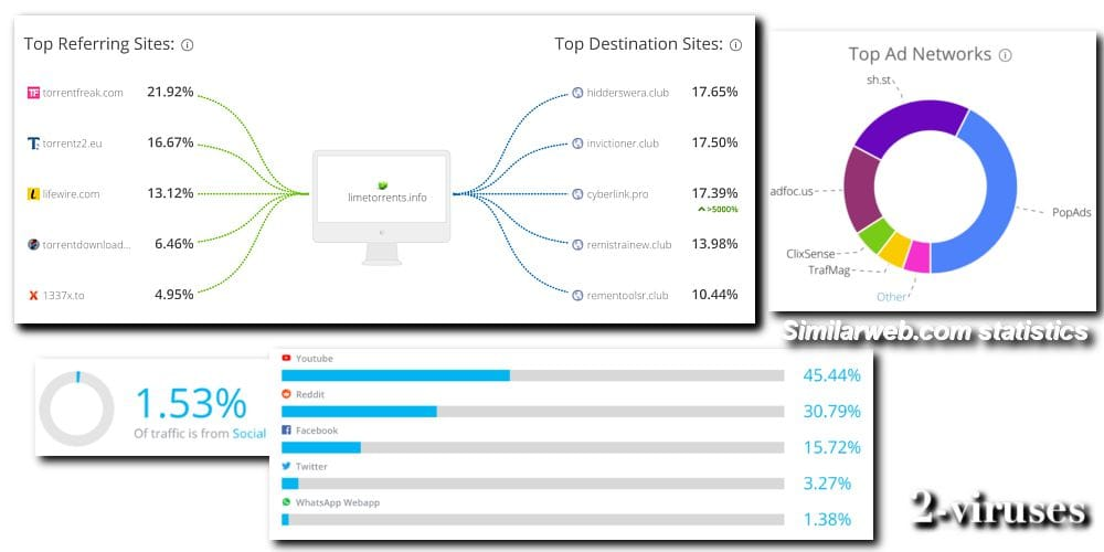 similarweb.com statistics for limetorrents.info virus